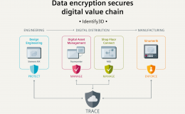 Data Encryption Secures The Digital Value Chain