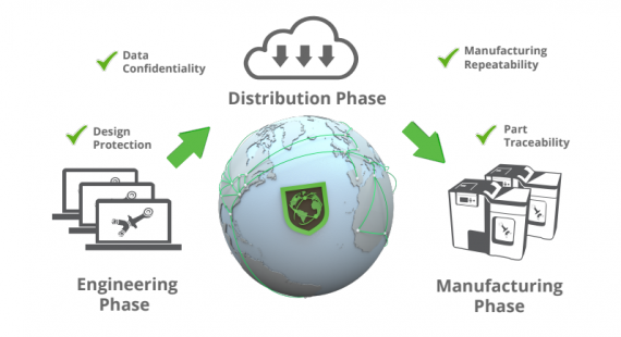 Identify3D Partners with SLM Solutions for End-to-End Additive Manufacturing Security